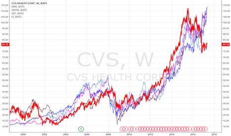CVS: CVS to peers