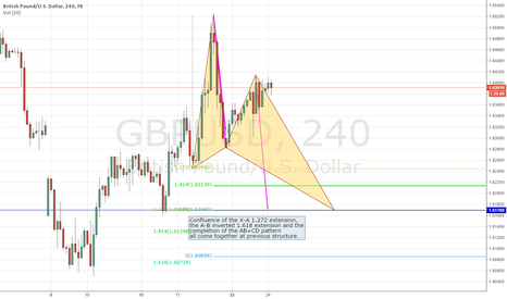 GBPUSD: POTENTIAL BUTTERFLY PATTERN ON GBPUSD 4H CHART
