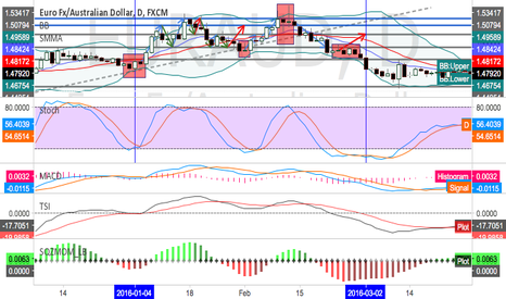 EURAUD: EURAUD---past trend analyse ---open discussion