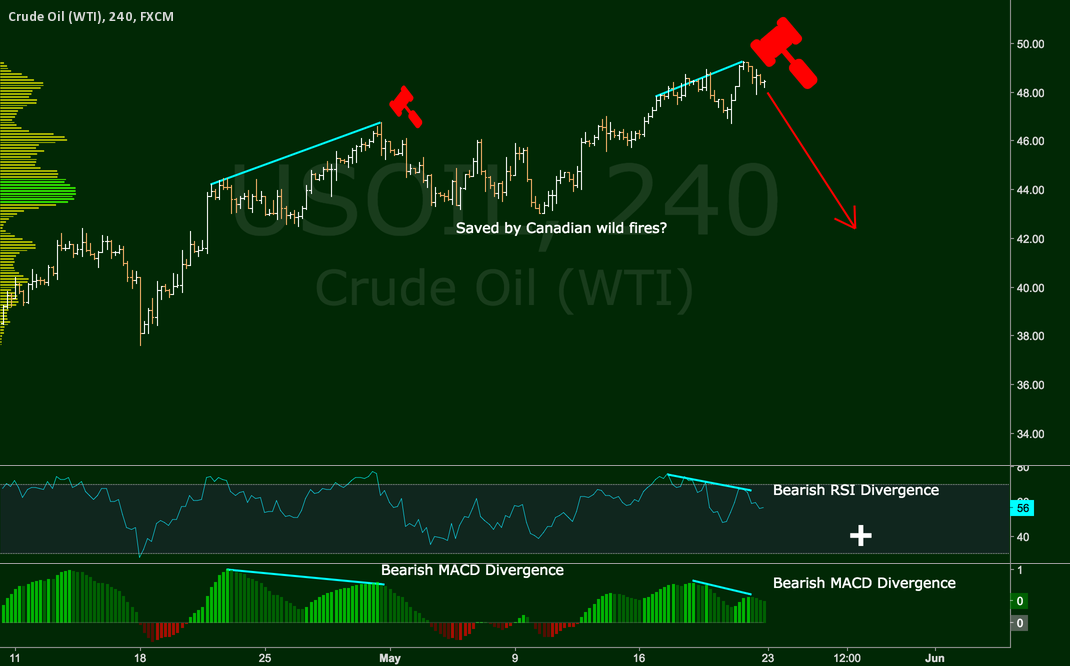 Bearish RSI + MACD Divergences