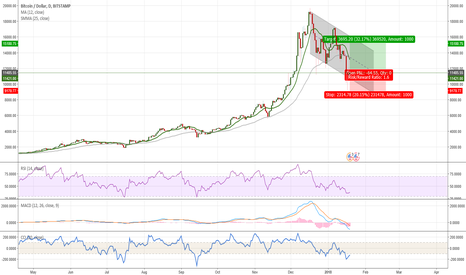 BTCUSD: Bitcoin on a downtrent but recovering inside of trend channel