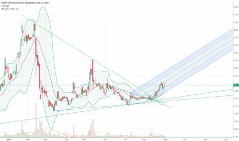 NAK: NAK trends higher within pitchfork