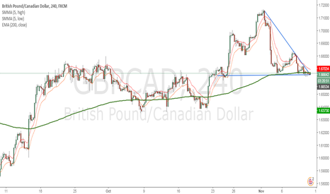 GBPCAD: Looking to Short GBPCAD Descending Triangle