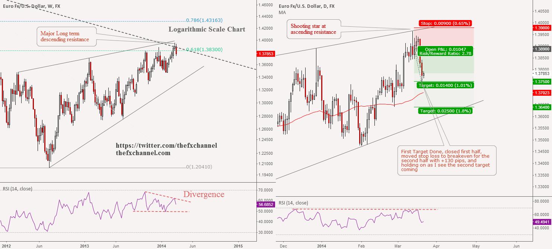 EURUSD(Update): Hits First Target, Thanks Yellen