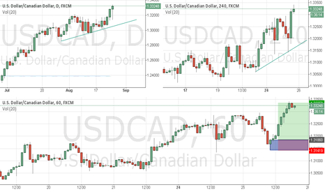 USDCAD: USDCAD Demand zone: Retracement on 1H - trend
