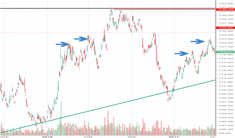 GLD: Probability of higher highs in Gold coming?