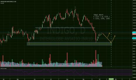 INDIGO: Indigo doji