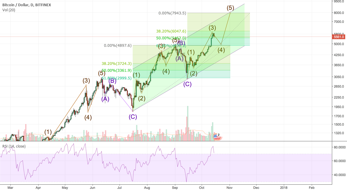 we are on 4 wave?