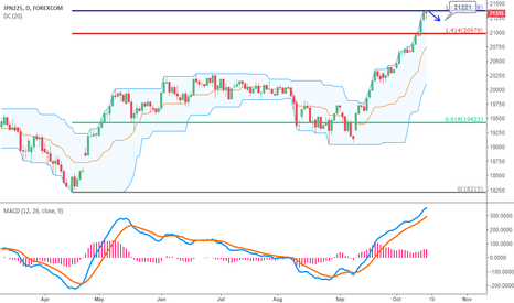 JPXJPY: JPN225 : May need correction, Dead Crossover on 4H Chart