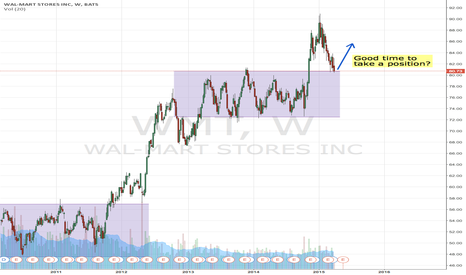 WMT: WMT sitting on top of previous 2 year channel