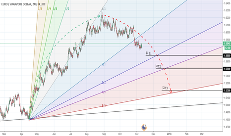 EURSGD: EURSGD, Trend Analyse. 4h