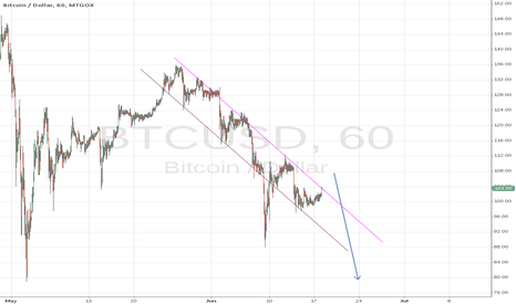 BTCUSD: Down going trend