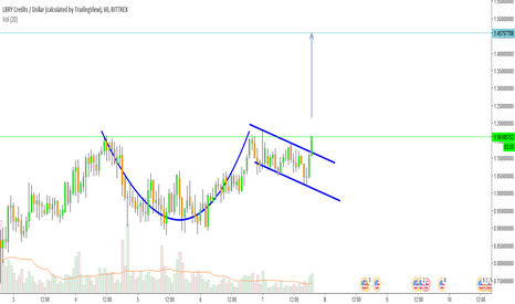 LBCUSD: Cup and handle pattern