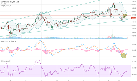 EXPE: EXPE on the move to $165?