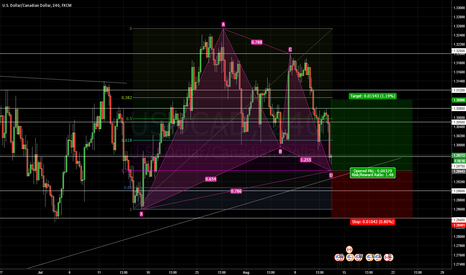 USDCAD: USDCAD Highly Profitable Potential Gartley Pattern