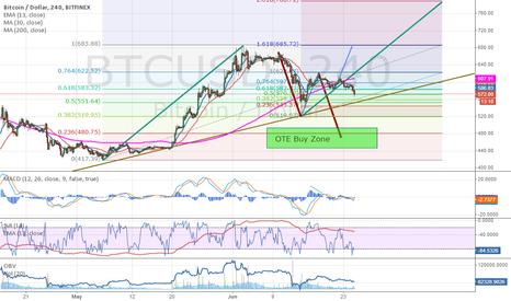 BTCUSD: Bull scenario failed, H&S formed, Going down.