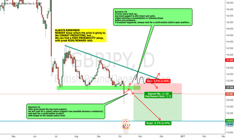 GBPJPY: GBPJPY possible short to yearly low