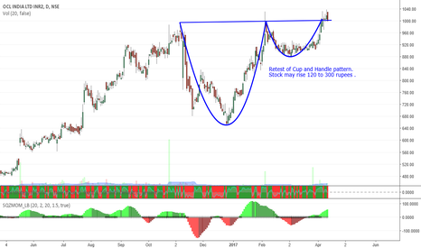 OCL: Retest of Cup and Handle pattern.