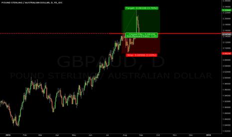 GBPAUD: gbpaud resuming trend