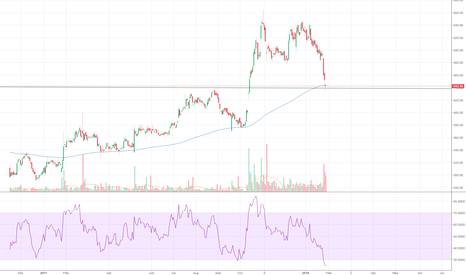 BHARTIARTL: AIRTEL - Long