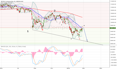 NYA: Wave 5 of major world stock indexes begins now