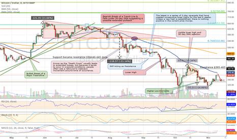 BTCUSD: Bitcoin Hitting Resistance at 50-day SMA