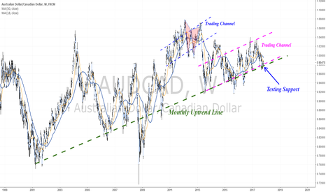 AUDCAD: Testing a critical price zone