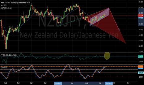 NZDJPY: NZDJPY Long trade before market change