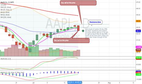 AAPL: AAPL - Careful Shorting into earnings
