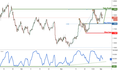 EURUSD: EURUSD look to buy on weakness for a last push up