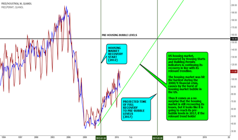 FRED/HOUSTNSA: DATA VIEW: HOUSING STARTS AND BUILDING PERMITS UPDATE