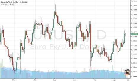 EURUSD: EURUSD: EURO sube, espera a la FED.(Clave 1.1290) MARCO DA COSTA