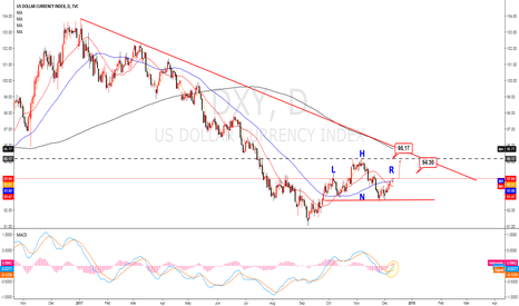 DXY: DXY h&s