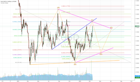 EURUSD: Prepare for short in wave D