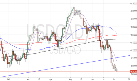 USDCAD: Buy USD/CAD for 1.30