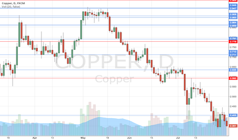 COPPER: Plotting S&R lines - Learning to use platform