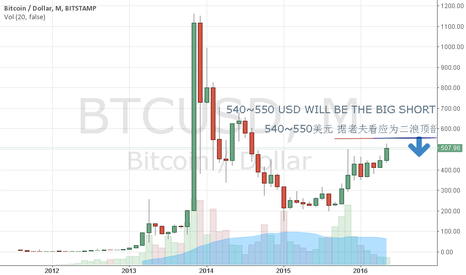BTCUSD: Waiting for the bitcoin short