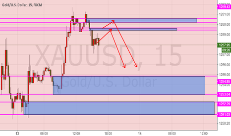 XAUUSD: Spot gold, the day of the short term trading plan
