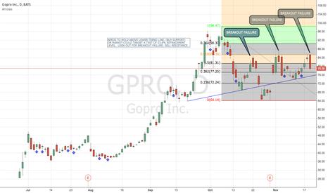 GPRO: GPRO DAILY CHART