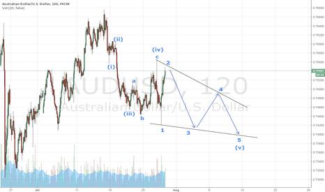 AUDUSD: Ending diagonal - Could it develop this way?