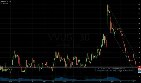 VVUS: VVUS Potential Long Swing Setup
