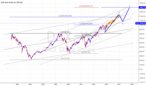DAX: QE AND DAX, BIG LONG MARKET
