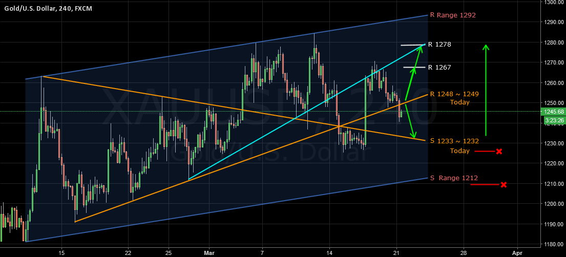 XAUUSD 21 Ma 2016 Based On Lines And Channels