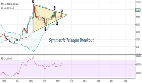 NCC: { Very Bullish } Symmetric Triangle Breakout with rising RSI