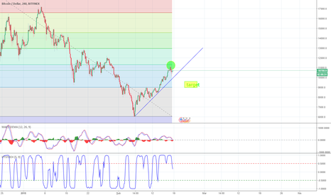 BTCUSD: BTC USD H4 CORRECTION