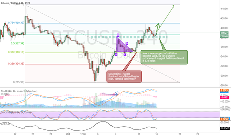 BTCUSD: Shallow retracement & Bullish sentiment if $378 support holds