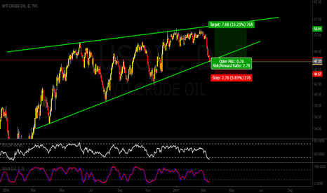 USOIL: USOIL / WTI  Time to buy it !