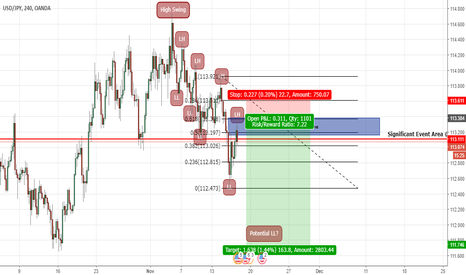 USDJPY: The American Eagle De-Appreciation Before The Appreciation