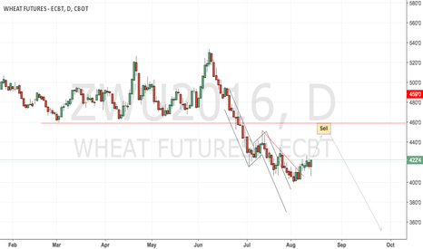 ZWU2016: CBoT wheat still waiting for the short play entry opportunity