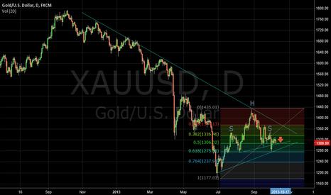 XAUUSD: GOLD spot